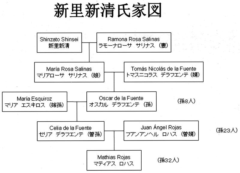 Árbol genealógico de la familia de Celia de la Fuente.